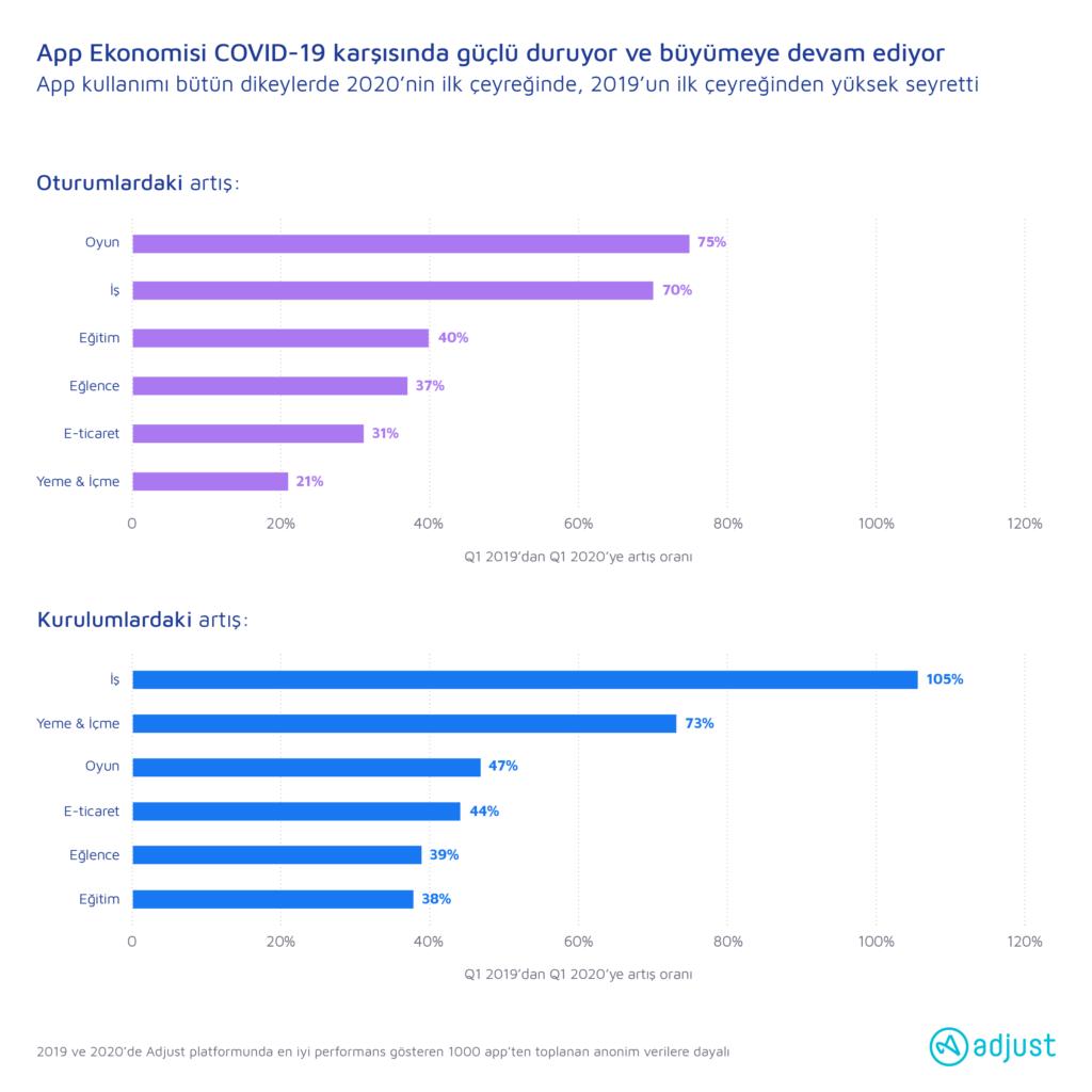Adjust'ın Yeni Araştırması, Mobil Uygulama Ekonomisinin COVID-19 Salgını Döneminde Büyüdüğünü Gösteriyor
