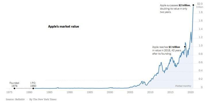 Apple pazar değerini 2 trilyon dolara taşıdı
