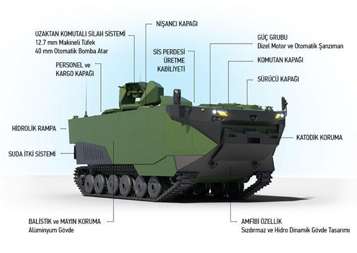 Zırhlı Amfibi Hücum Aracı ZAHA'nın Alabora Testi Başarıyla Tamamlandı