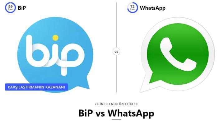 Versus.com'a göre BiP, WhatsApp'tan daha iyi